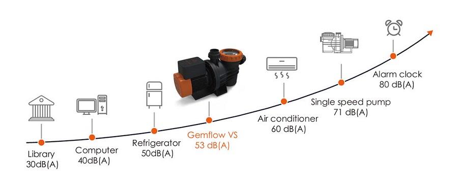 Gemflow-VS-pompe-vitesse-variable-astral-2