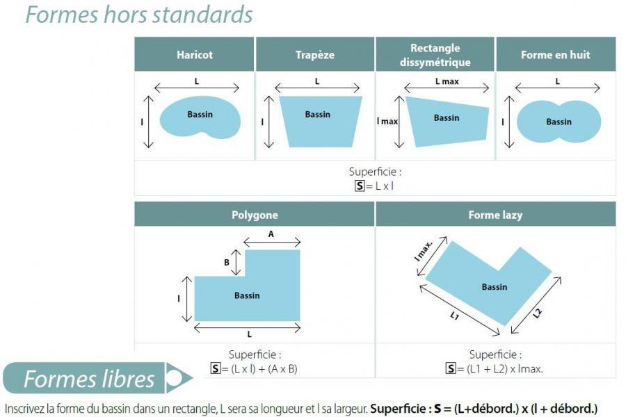 forme hors standard intersup