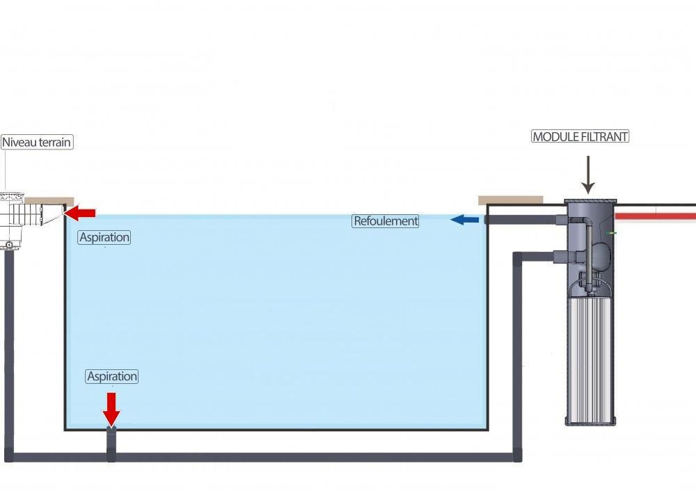 schema bloc filtrant Bio Filtre 3