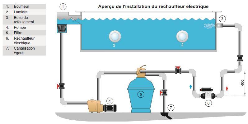 schema installation rechauffeur pahlen spa