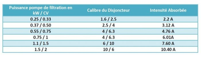 tableau-mesure-intensite-calibrage-disjoncteur-coffret-electrique-piscine-filtration