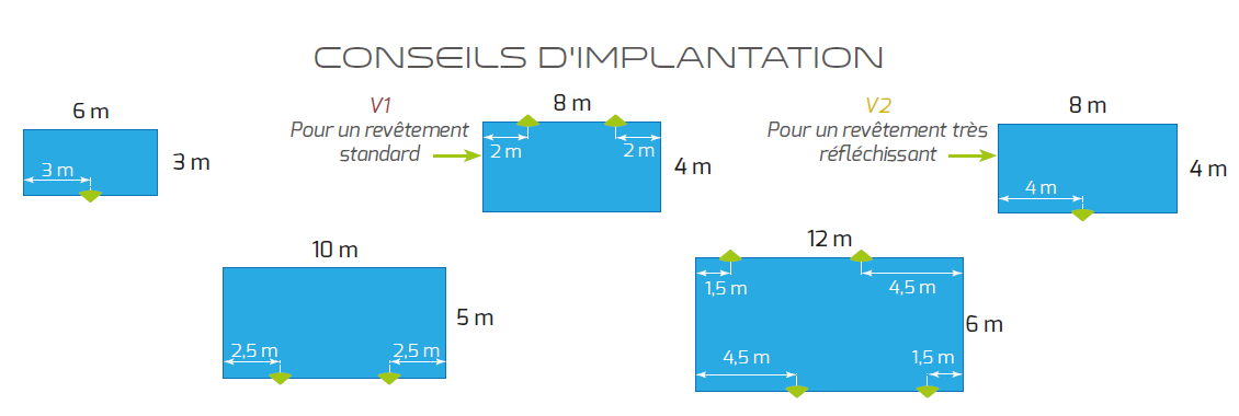 conseille implantation lampe led pool light