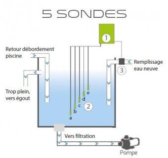 schema coffret piscine bac tampon 5 sondes