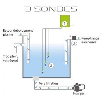 schema coffret piscine bac tampon 3 sondes
