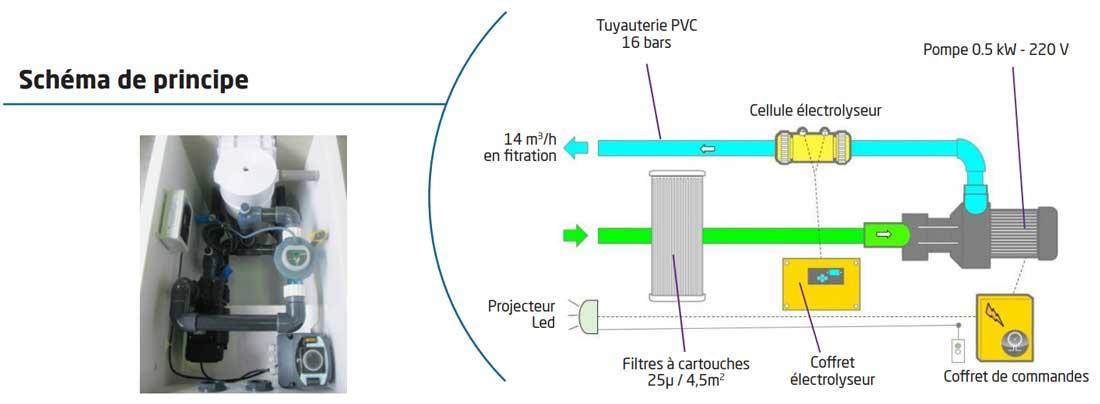 schema-mur-filtrinov-GS14-avec-electrolyseur
