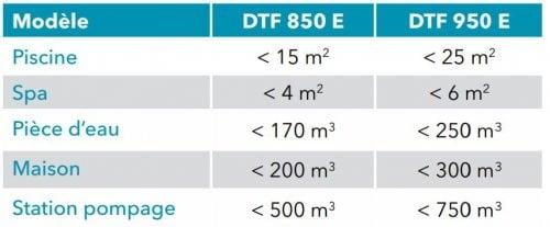 volume DTF