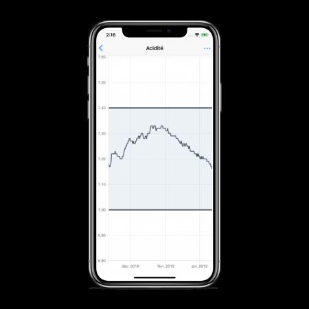 Oklyn-App-Historique-pH-1024x1024