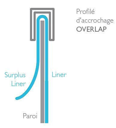 schema technique accrochage OVERLAP pour liner