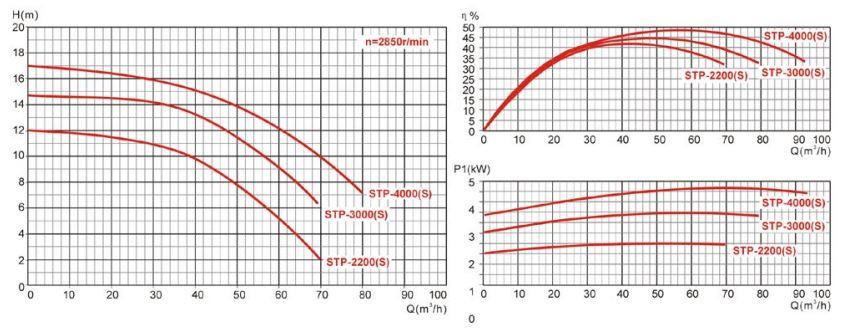 courbe de debit pompe NCC