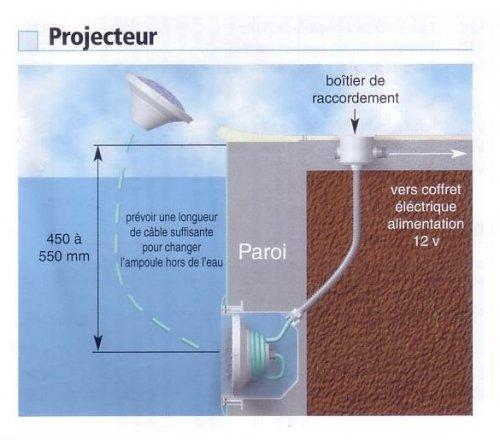 projecteur-hauteur