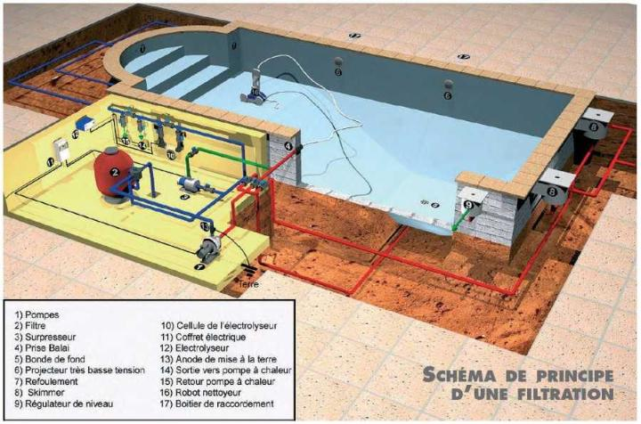 Piscine en kit construction traditionnelle beton luxe for Kit filtration piscine