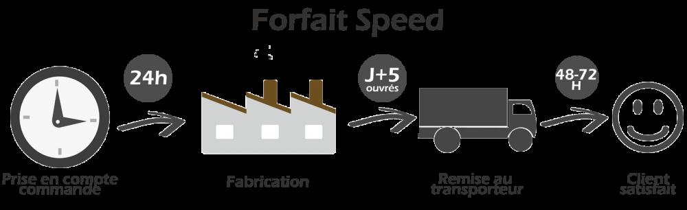 forfait - speed