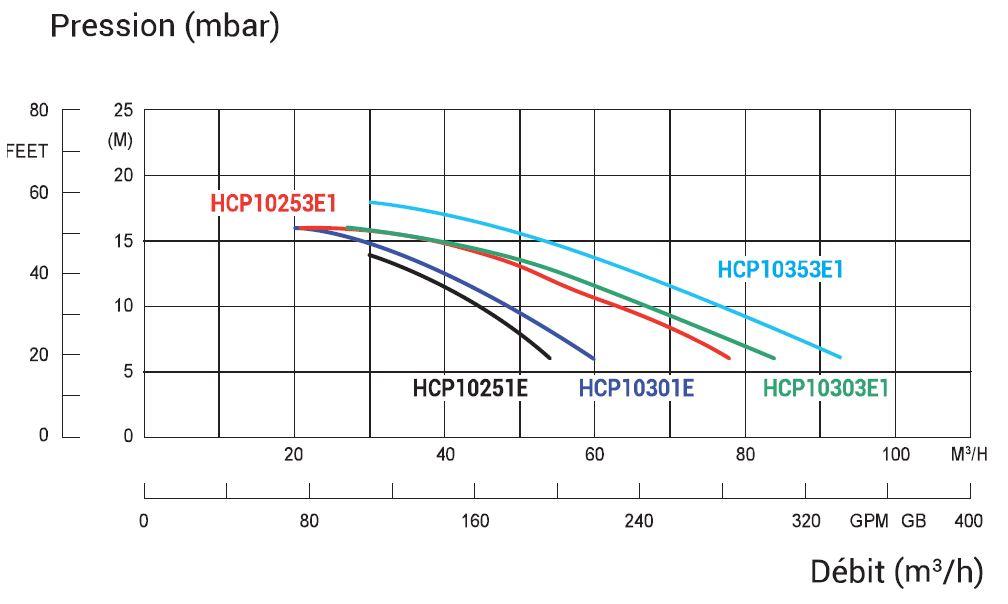 courbe de debit HCP 1000