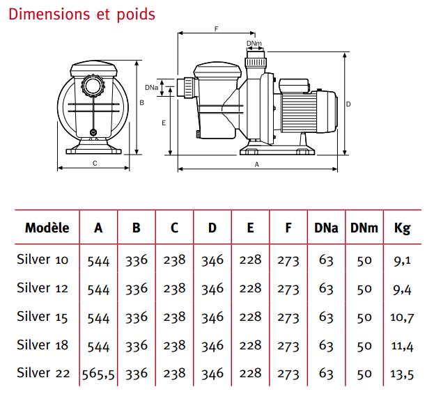 dimensions et poids pompe SILVER