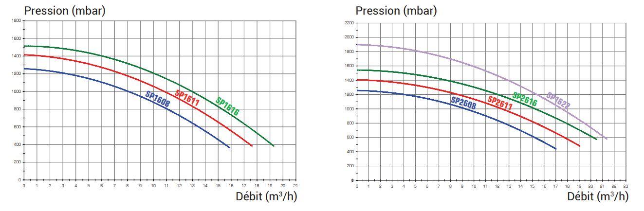courbe debit pompe super pump