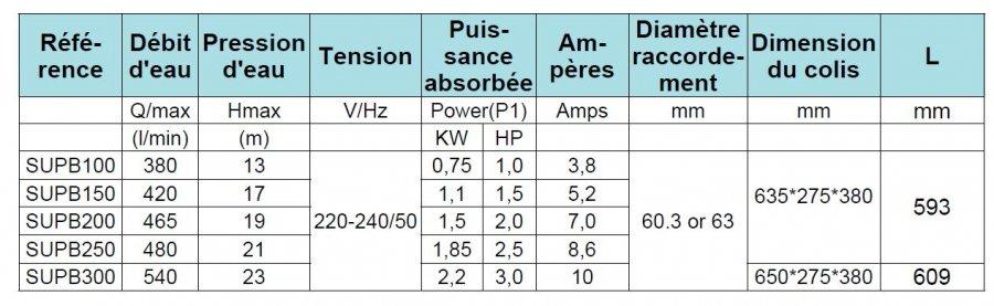fiche-technique-pompe-premium