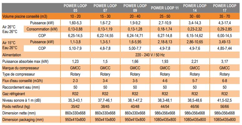 fiche technique pac inverter power loop