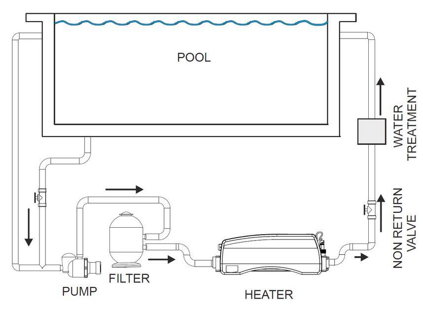 schema installation rechauffeur optima compact