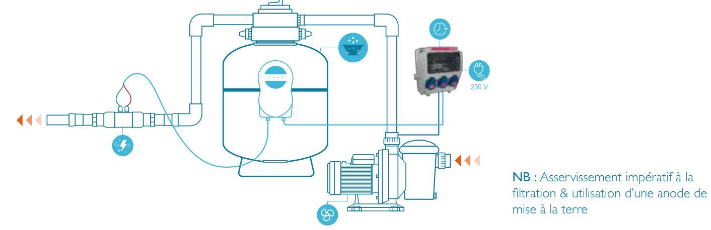 installation electrolyseur aqualux tuyau hors sol diam 38 mm