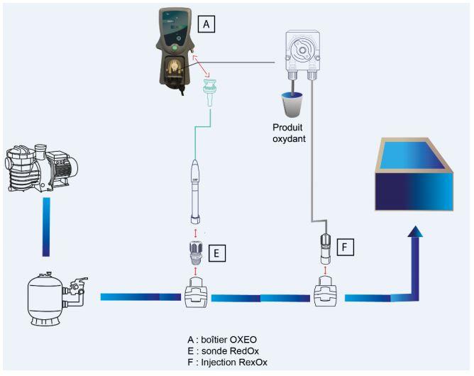 schema installation regulateur oxeo LT