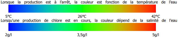 coloris cellule ZELIA