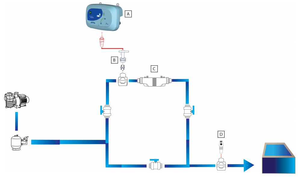 schema installation Limpido ccei