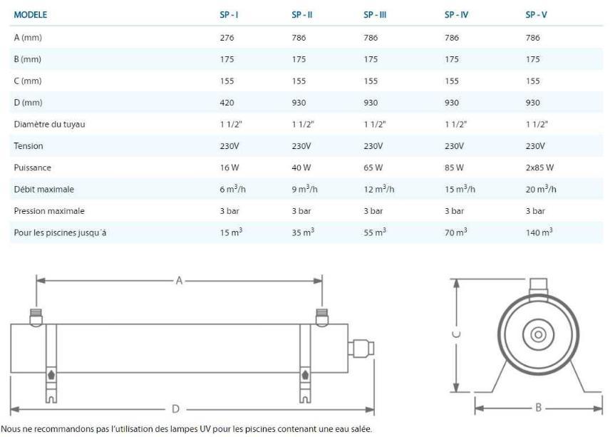 Dimensions traitement UV Distripool 2