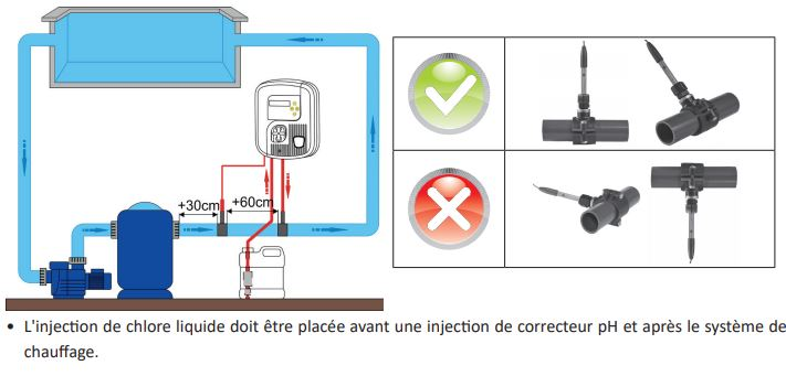 installation regualteur Chlor perfect