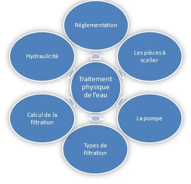 traitement-physique-de-l-eau